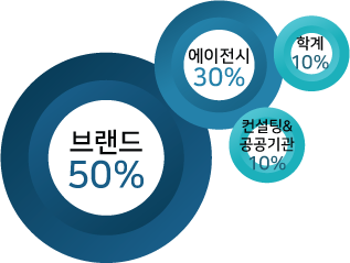 http://digitalmarketingkorea.com/wp-content/uploads/2016/10/info_01.png