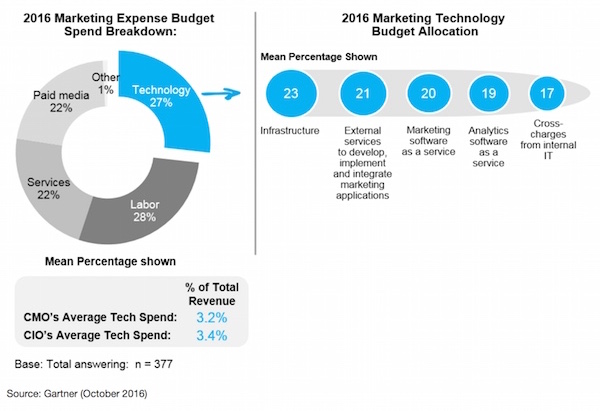 gartner_marketing_tech_spend_600px-1.jpg