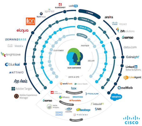 cisco_martech_stack_zoom